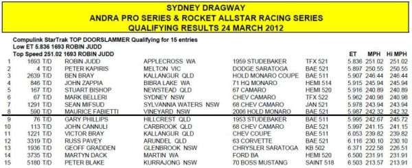 Sydney Qualifying_600